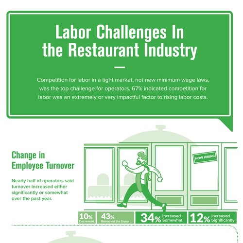 Labor Challenges Infographic