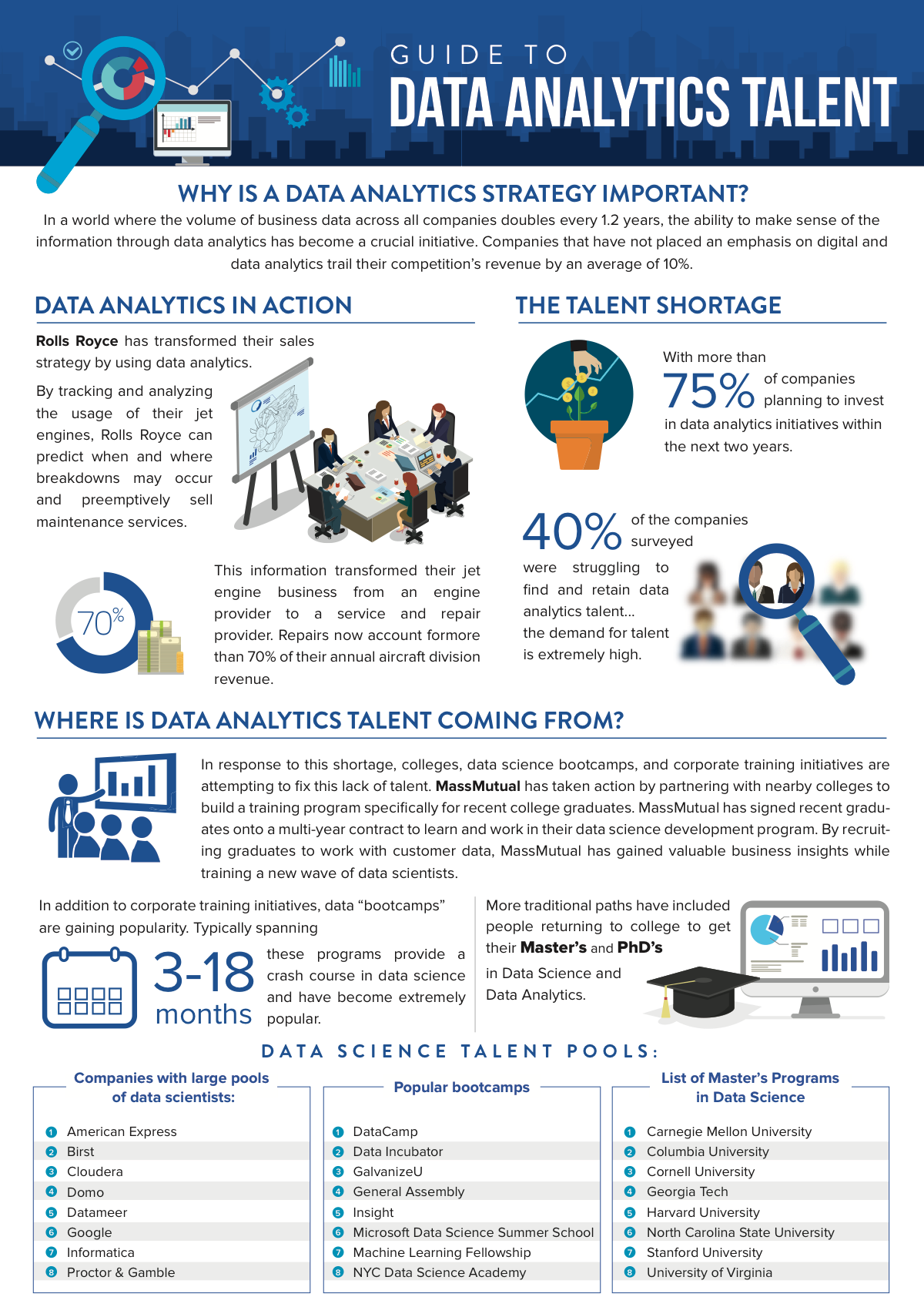 Ridgeway Partners' Guide to Data Analytics Talent Infographic