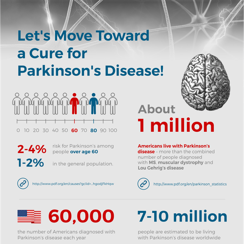 infographic package for Parkinson's disease
