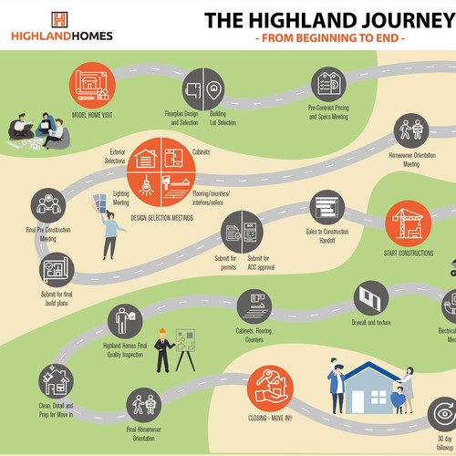Infographic of Costumers Journey