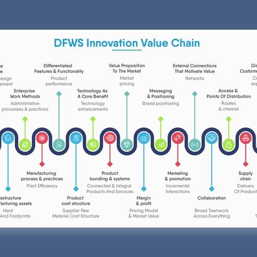 DFWS Infographic