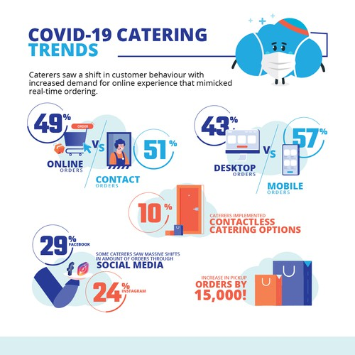 Infographic for Foodstrom