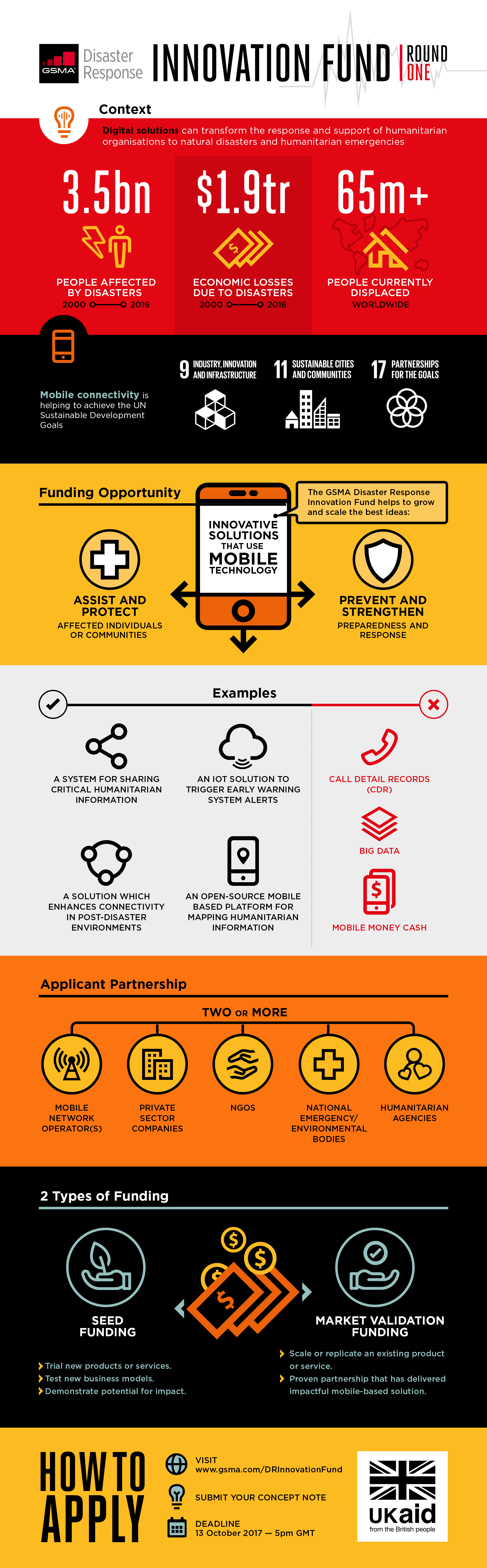 Design infographic for mobile tech in humanitarian aid