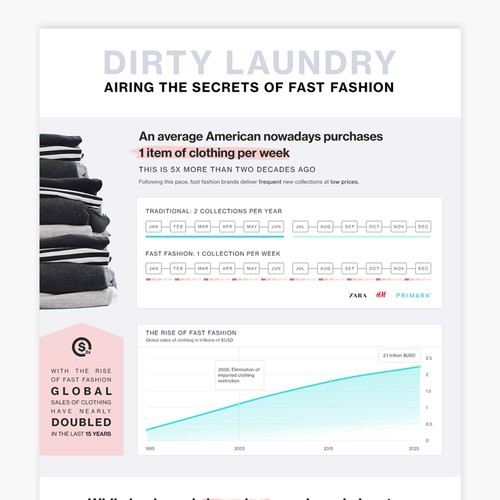 Infographic on Fast Fashion