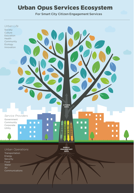 Urban Opus Services Ecosystem Infographic