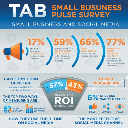 TAB Pulse Survey Infographic