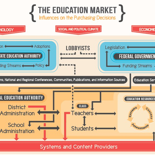 Education Market Diagram