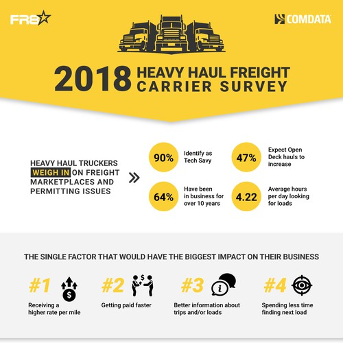 Heavy Haul Survey Results Infographic
