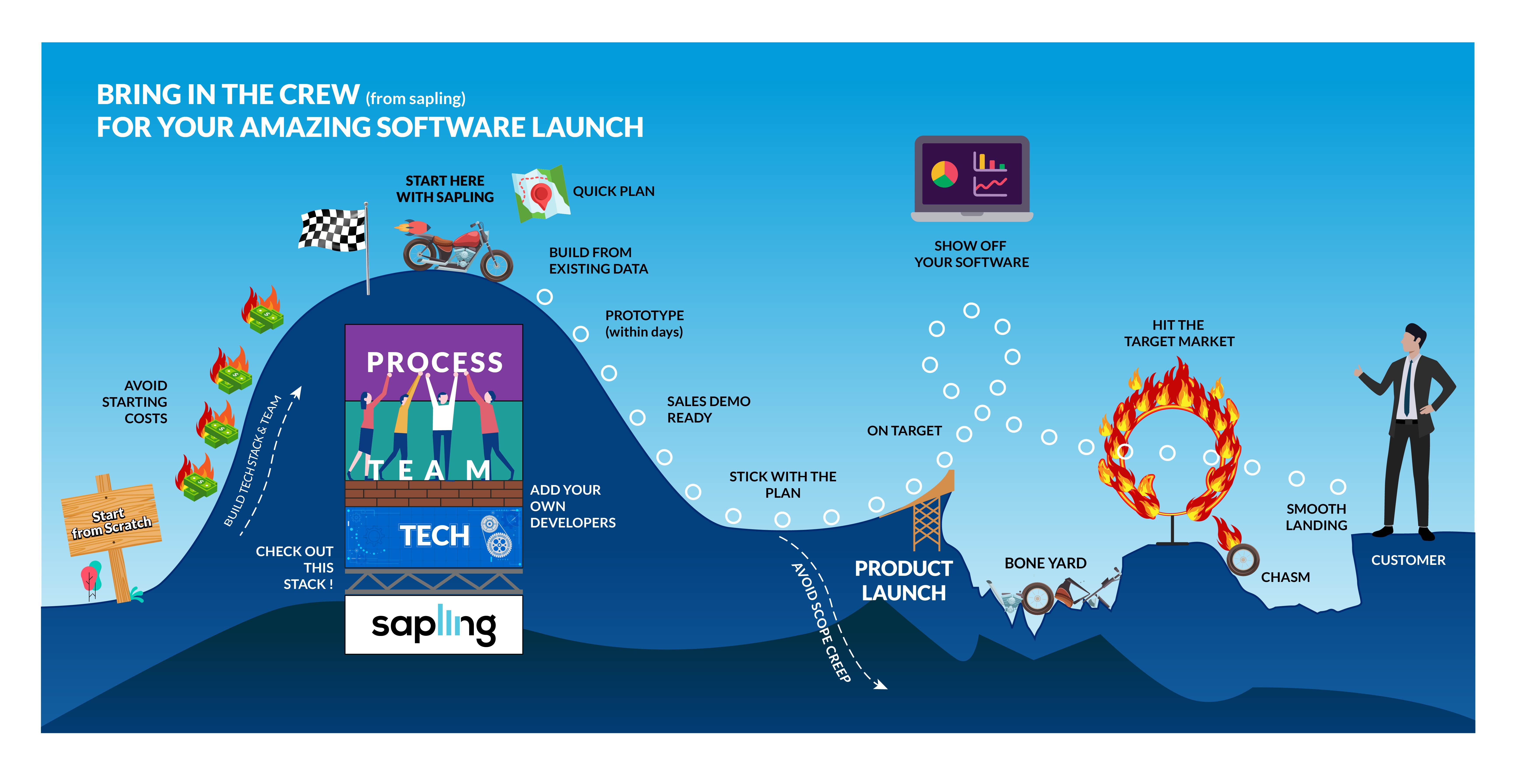 Sapling Data Motorcycle Launch Graphic