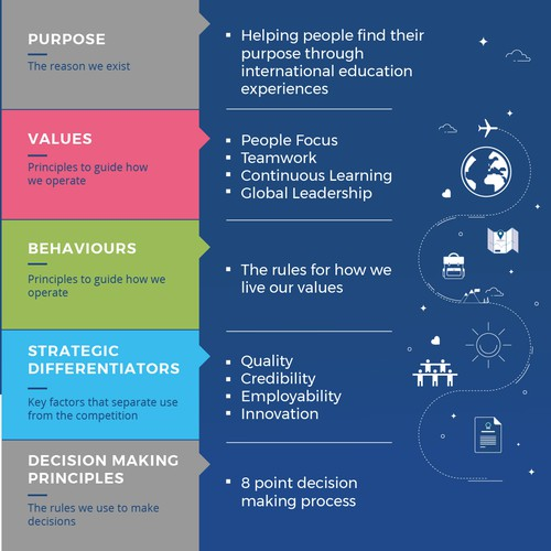 Infografic for company values structure