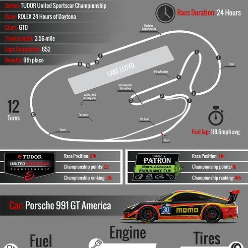 Design an Infographic series for a professional car racing team MOMO Motorsport