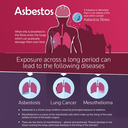 National Asbestos Helping -Symptoms of Asbestos Related Diseases: What To Look For