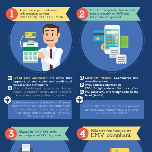 Chargeback Credit Card Infographic