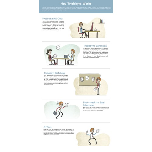 Illustrations for interview process