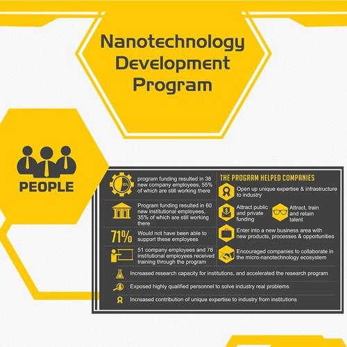 Infographic Evaluating Nanotechnology