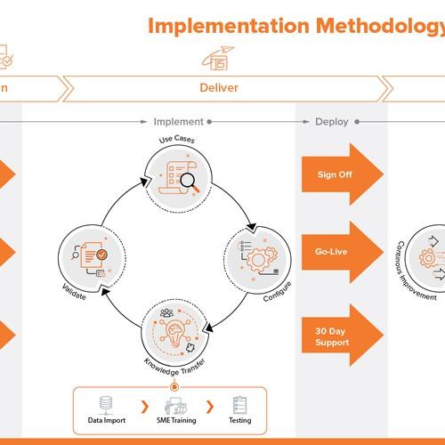 Implementation Methodology