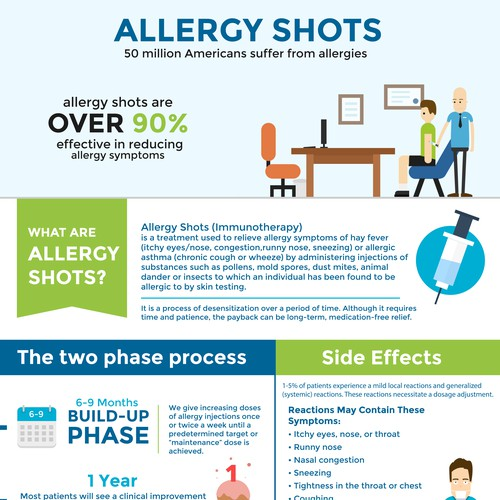 Allergy Shots Infographic