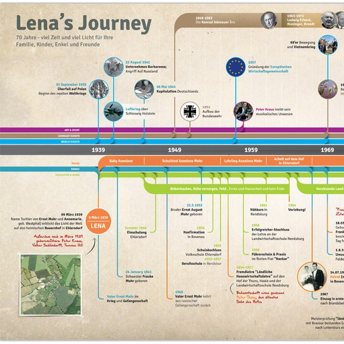 Family Timeline Infographic