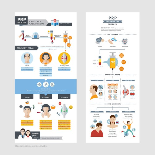 PRP Therapy Infographics for Health Plus GP
