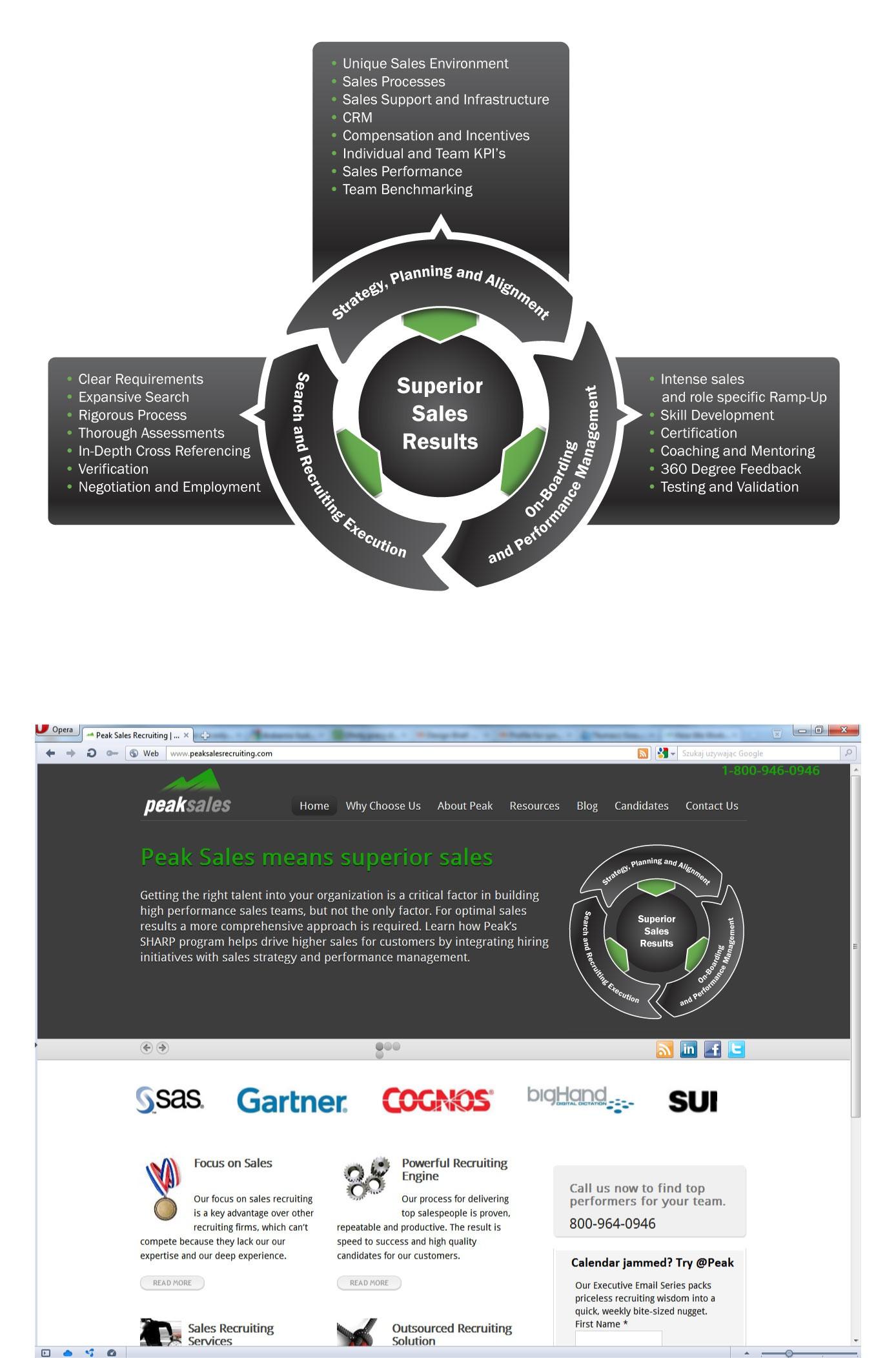 Concept Diagram for Peak Sales Recruiting