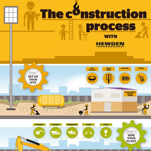 Construction Process - Building Stages