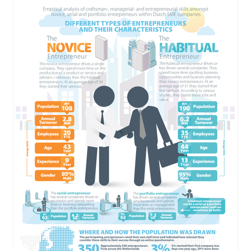Infographic for Research Study on Entrepreneurship