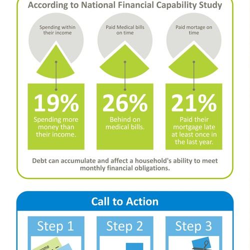 FINRA infographic #1: Making Ends Meet