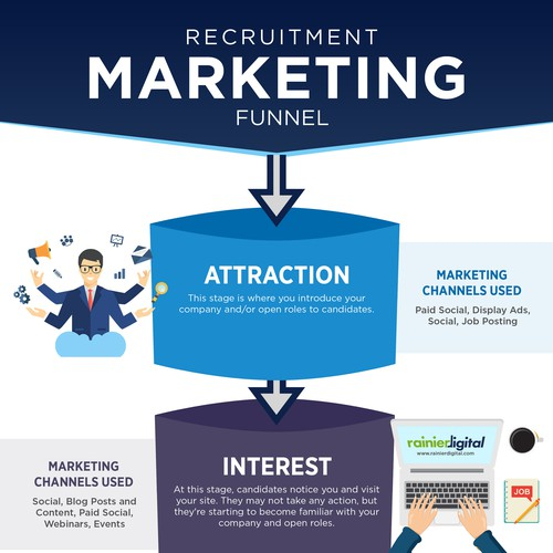 Infographic for Recruitment marketing consulting services