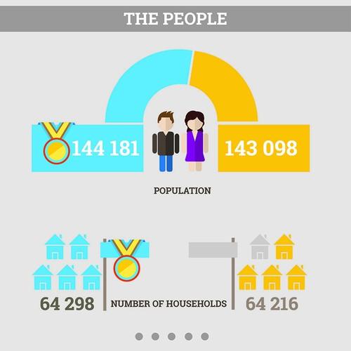 City comparison infographic