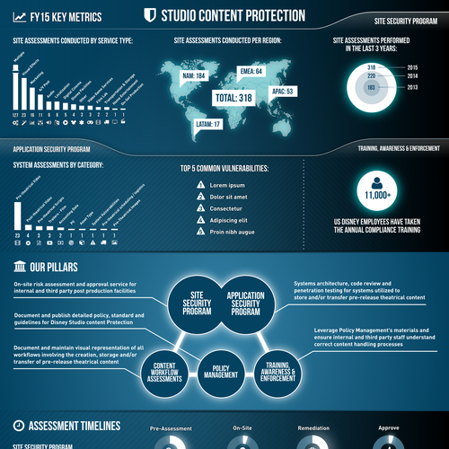 An infographic for Disney Studio Content Protection