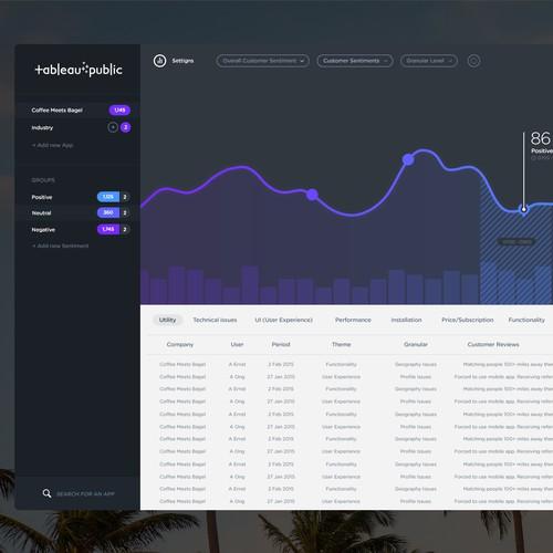 Analytics report dashboard