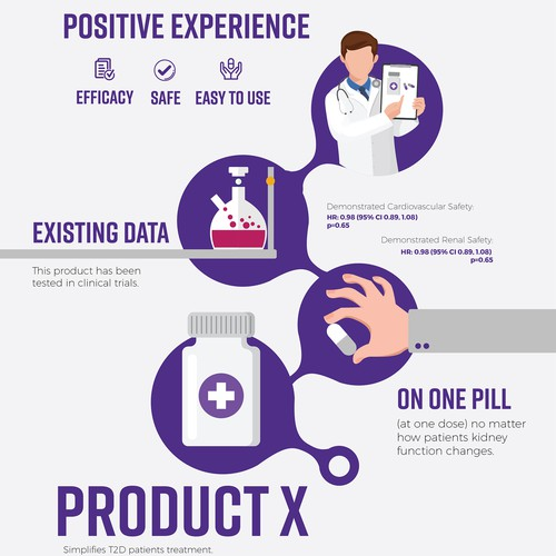 Infographic for Top Pharma Company