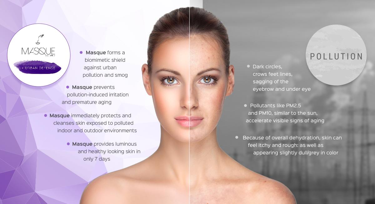 Pollution on Skin
