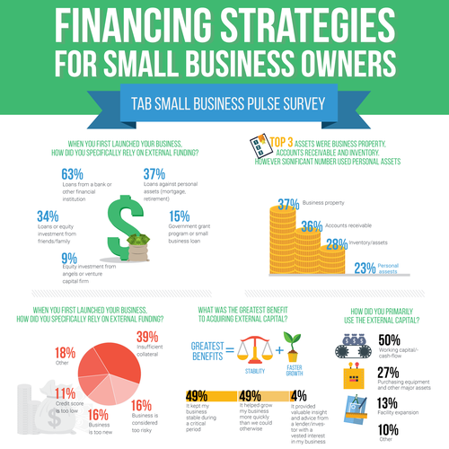 Infographic Financing strategies