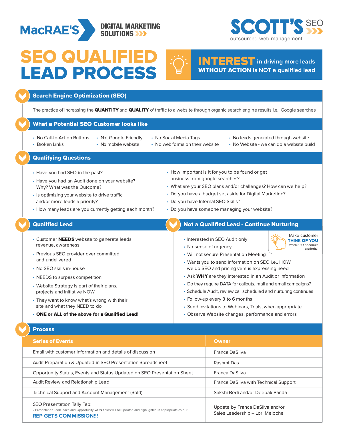 1  page Marketing Piece - internal SEO Questions