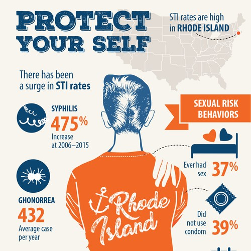 Infographic about STI's on Rhode Island