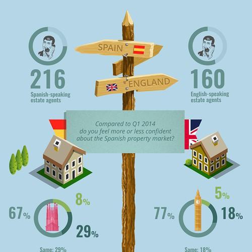 "Infographic ""Spanish property market"""