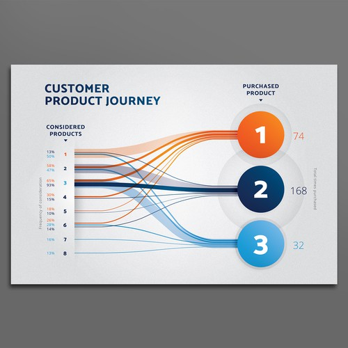 Product journey infographic