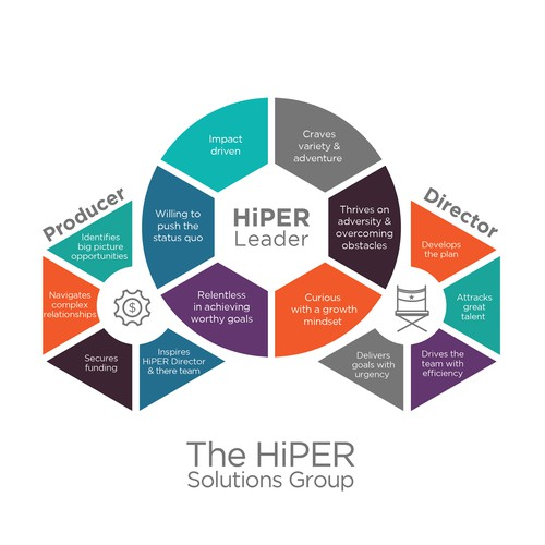 Unlock the Maximum Potential of HiPER Leaders