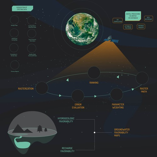 echnical Satellite-Based Groundwater Exploration Infographic