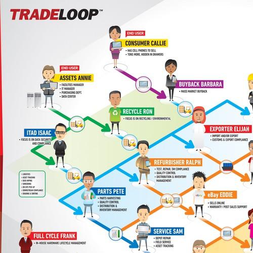 Tradeloop Infographic