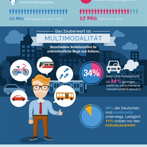 Mobility in Germany Infographic