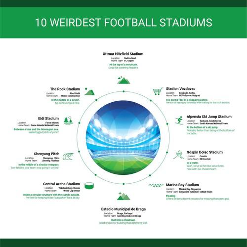 10 Weirdest Football Stadiums