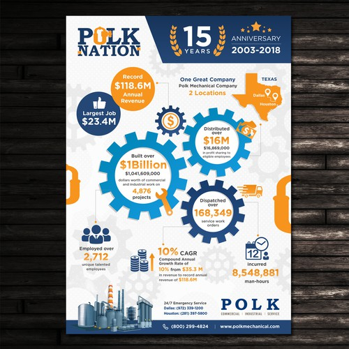 Polk Mechanical 15yr Anniversary Infographic