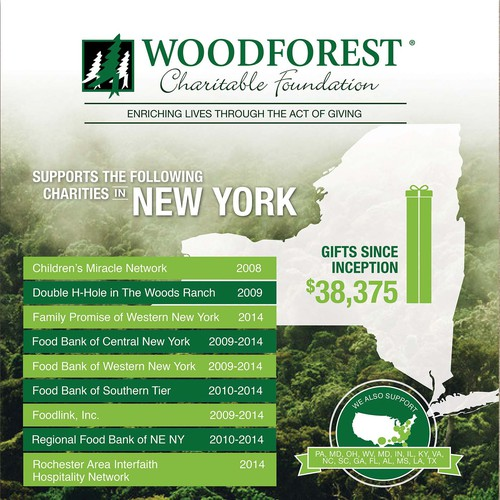 Poster for Woodforest Charitable Foundation
