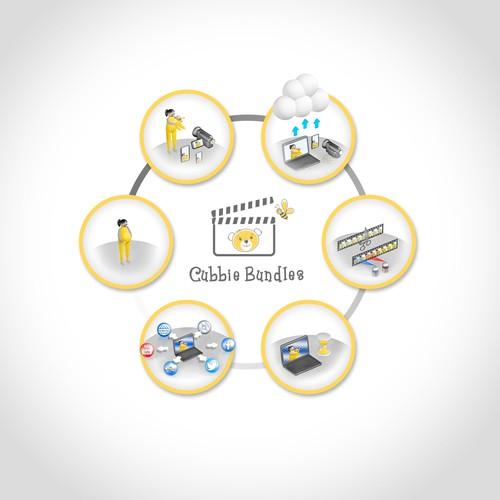 Cubbie Bundle Product Step Process