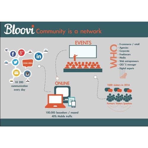 Visualisation of the Bloovi network/ community