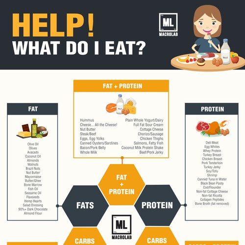 Infographic for a Macrolab Nutrition Company