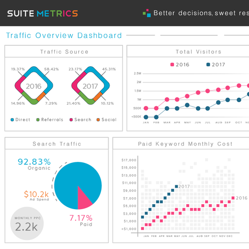 Dashboard for Suite Metrics