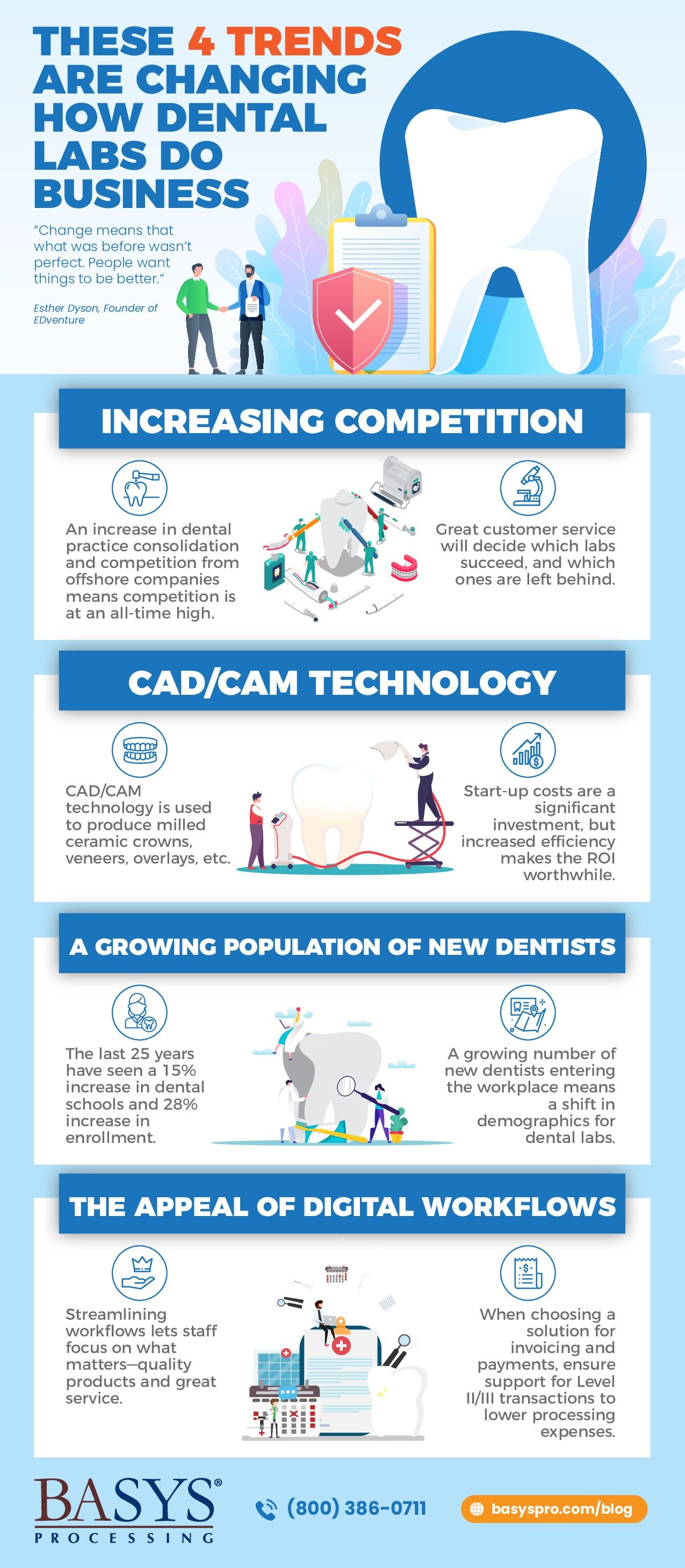 Design an explanatory flyer for dental technology and trends